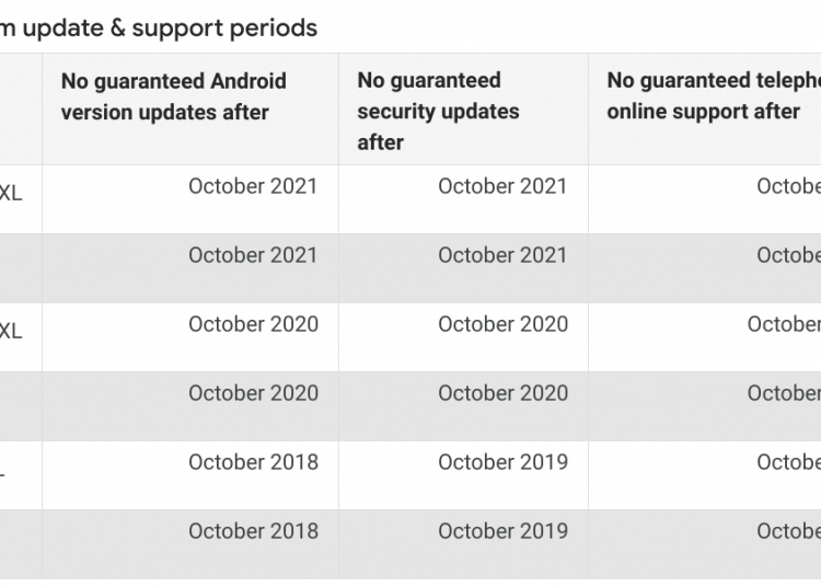 Google Pixel 3 & Pixel 3 XL Are Guaranteed For OS & Security Updates Till 2021