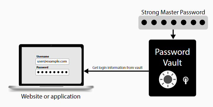 multi factor authentication password manager