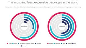the most and least expensive packages in the world